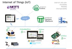 MQTT and InduSoft Web Studio - Edex Technology Sdn  BhdEdex